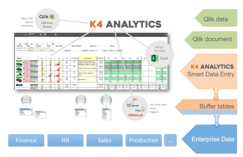 K4 Analytics, Qlik Sense, QlikView, Data entry, Qlik data entry, Qlik add-on,Qlik extensie,Qlik Sense data entry,Qlikview data entry, Qlik extension
