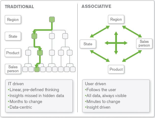 QlikView-Association-search,qlik,qlikview,business intelligence, associative indexing engine
