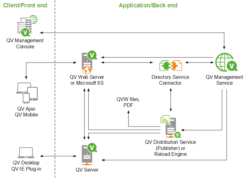 qlik,qlikview,business intelligence, associative indexing engine,qlikview architecture, qlikcview, qlickview