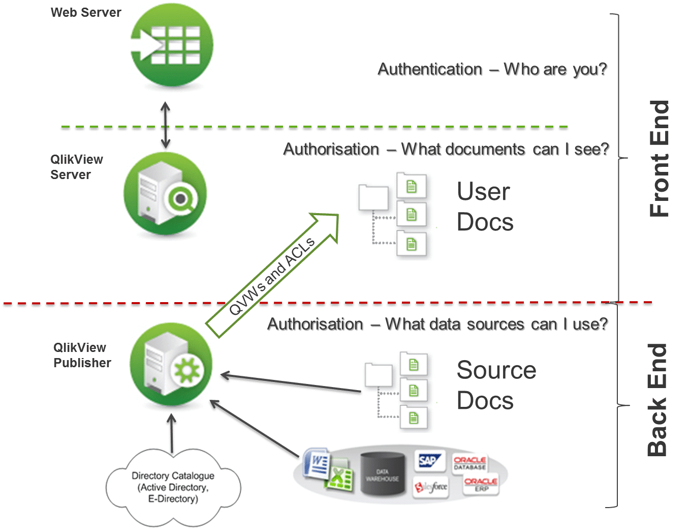 Qlikview publisher for Architecture qlikview