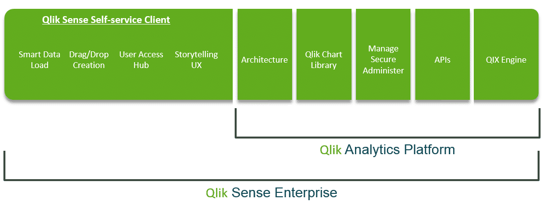 Qlik-analytics-platform