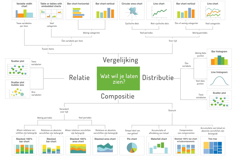 datavisualisatie,qlik,qlik sense, qlikview, datavisualisaties, welke visualisatie past bij mijn data, data analyse, business intelligence, e-mergo.nl