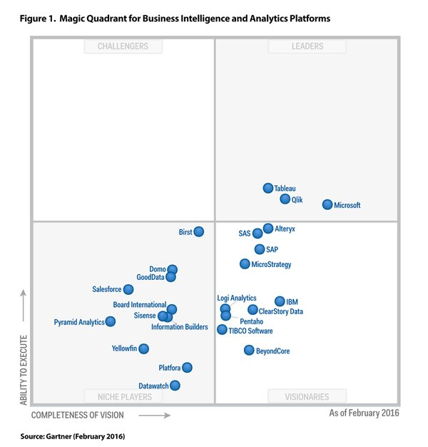 gartner,bi,business intelligence,gartner magic quadrant,qlik,qlikivew,qlik sense, bi tools, business intelligence and analytics platforms,e-mergo.nl