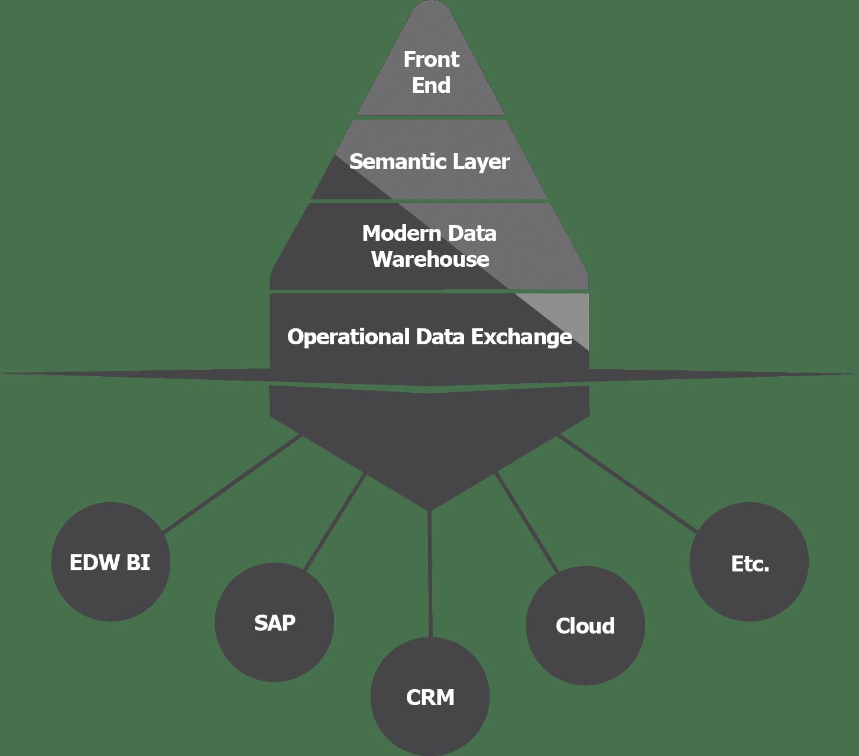 datawarehousing,dwa,timextender proces, datawarehouse proces