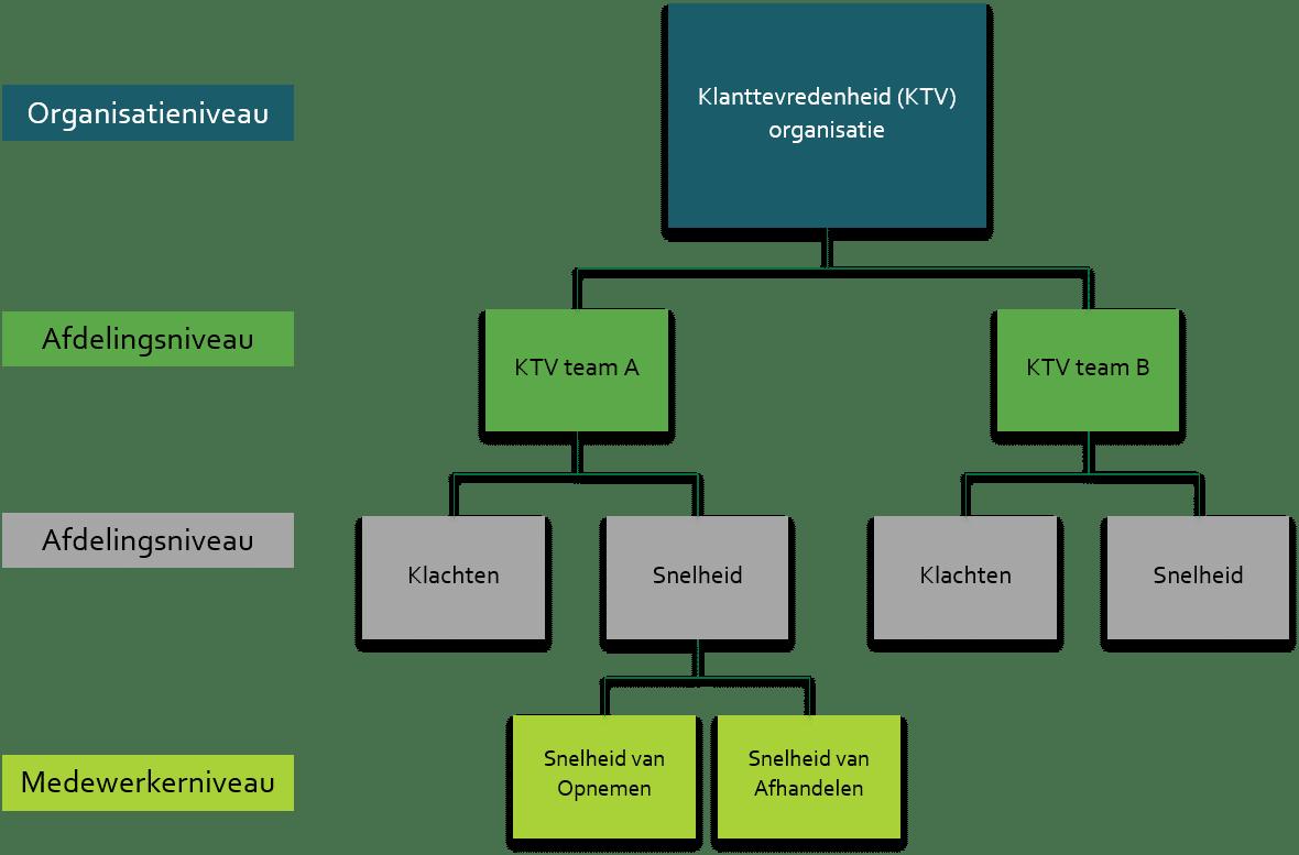 KPI,Key Performance Indicator, KPI Boom,KPI Tree, KPI bomen, KPI dashboard, E-mergo.nl