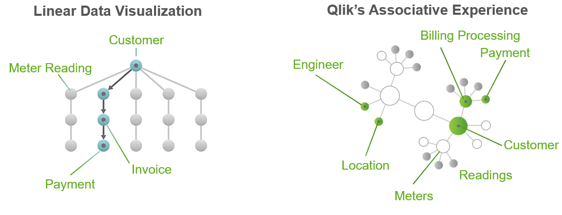 Customer Analytics,Qlik,Qlik Sense, Qlik Associative model, Qlik engine, qlikview, qlik sense engine, qlik sense utilities, qlik sense energie,qlik energie branche, qlik energie, qlik utilities, qlikview utilities, qlik associatief model