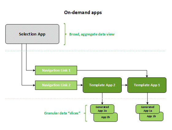 Workflow van On-demand apps,qlik sense, qlik sense june, qlik software,