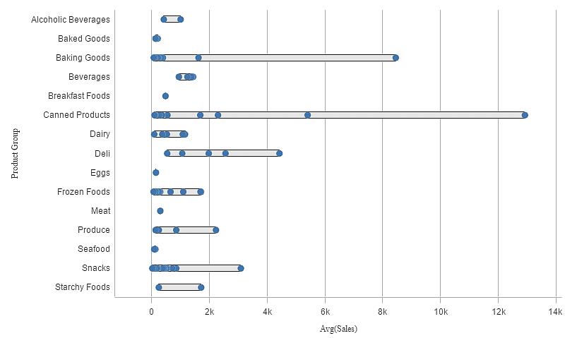 Voorbeeld van een distribution plot,Qlik Sense June ,qlik sense, qlik, qlik analytics, dataviz,datavisualisatie,