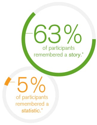 Data Storytelling, data, data storytelling, data story, storytelling, ebook, qlik, qlik ebook, dataviz, data ebook, dashboard design, qlik sense, qlikview, story, 65% of participants remember a story and just 5% of participants remember a statistic,statistic,memory, data, information, e-mergo.nl