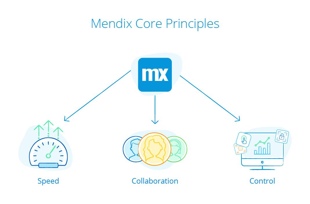 mendix,mendix security, mendix scale,mendix, mendix principles,