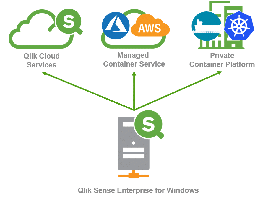 multicloud, cloud, qlik cloud, qlik sense cloud, qlik sense multicloud, qlik november, qlik june, qlik cloud deployment, qlik deployment, qlik architectuur,