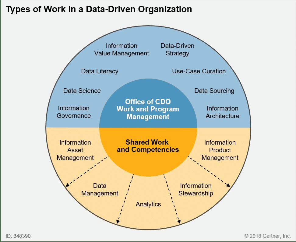 gartner, datadriven, enterpise data, analytics enterprise, data gartner, qlik