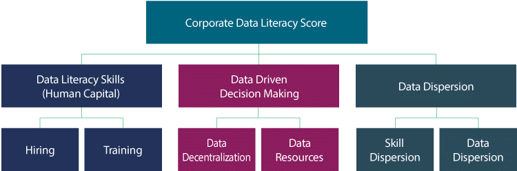 data literacy, qlik, corporate data literacy,