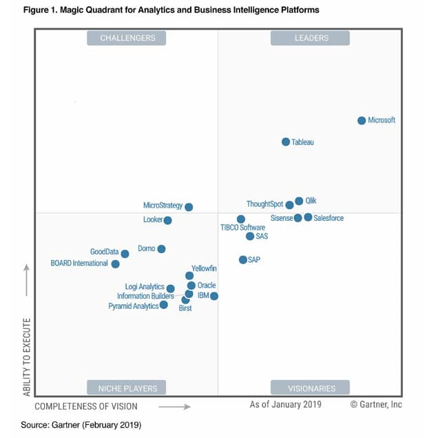 qlik,qlik sense, magic quadrant,gartner, gartner magc quadrant for analytics and business intelligence, business intelligence, analytics