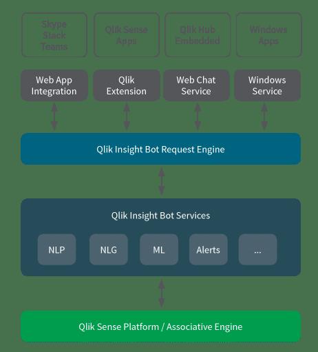 qlik insight bot, chatbot, data chatbot, praat met je data, qlik, qlik sense, qlik insight bot architectuur