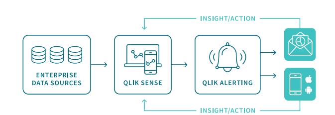 qlik,qlik sense, qlik alerting, qlik sense alerts, qlik notification, datadriven, analytics, e-mergo.nl