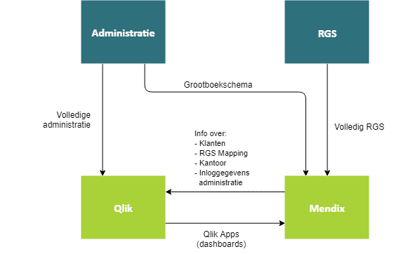 companywatch, qlik, qlik sense, mendix, e-mergo.nl