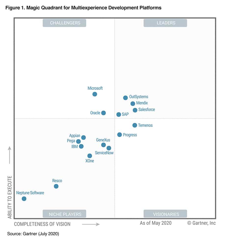 mendix, app development, gartner, magic quadrant, leader, mxdp