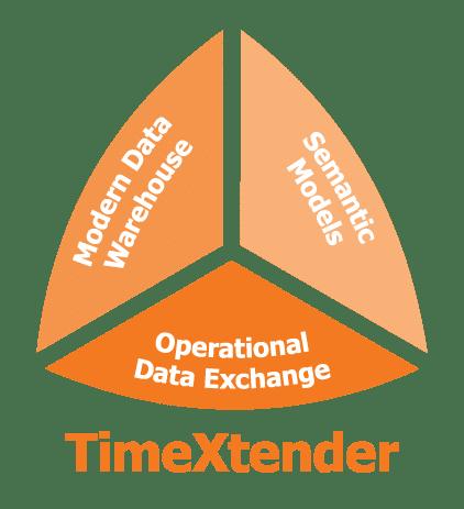timextender,data management, e-mergo.nl