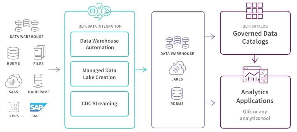 QDI, Qlik data integration, data integration, qlik, qlik compose, attunity, qlik replicate, data catalog