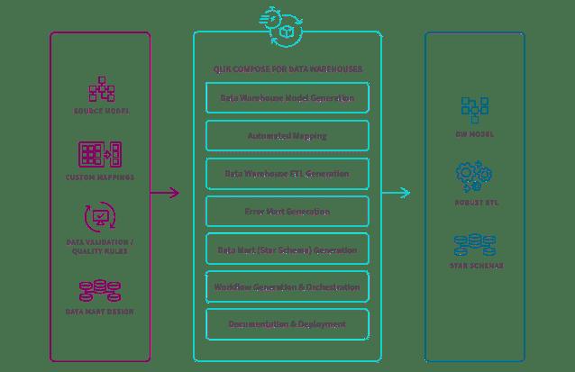 qlik compose, attunity,attunity compose, data warehouse automation, dwa, qlik data integration, data integration, gartner, gartner data integration