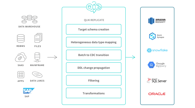 qlik replicate, attunity,attunity replicate, data warehouse automation, dwa, qlik data integration, data integration, gartner, gartner data integration