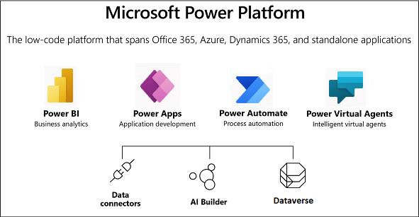 Microsoft, Microsoft Power Platform, Power Platform, Power Apps, Power BI, Microsoft Power BI, Microsoft Power Apps
